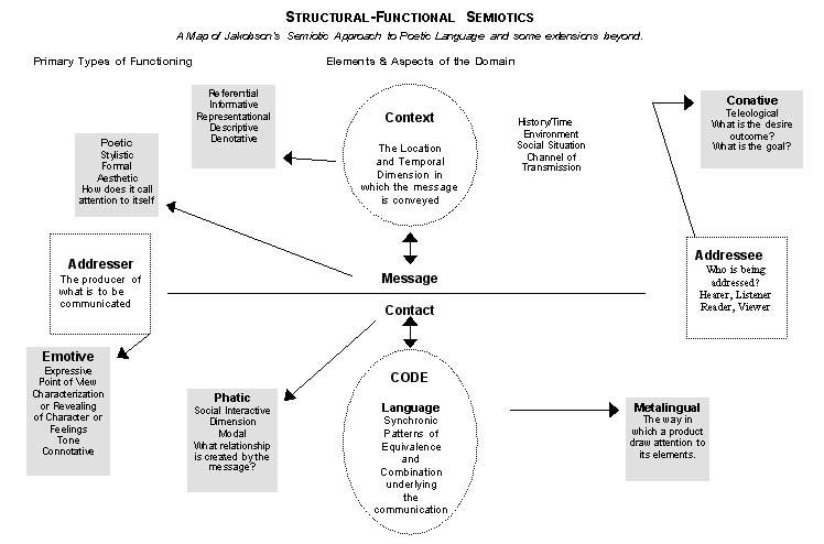 communication theory essays