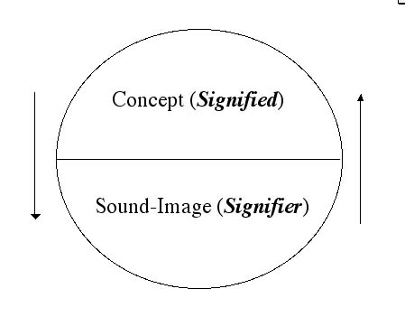science of signs semiology ferdinand de Semiotics and international advertising  saussure's theory of semiology ferdinand de saussure  a science that studies the life of signs within society is.